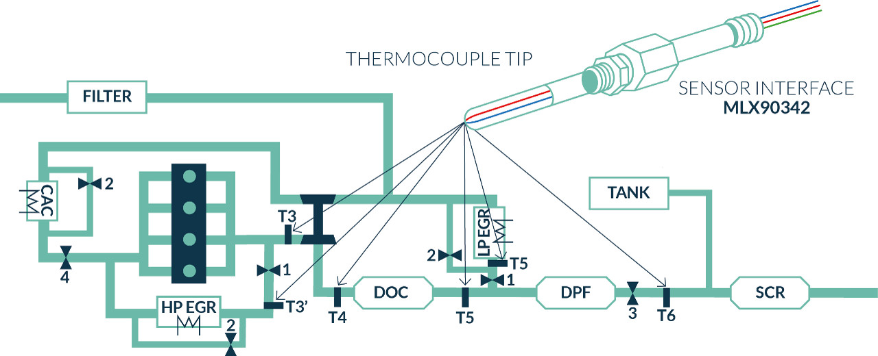 MLX90342 IC connected to thermocouple at multiple points within the vehicle's engine - Melexis