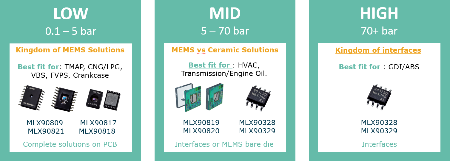 Melexis pressure sensor IC solutions for your application