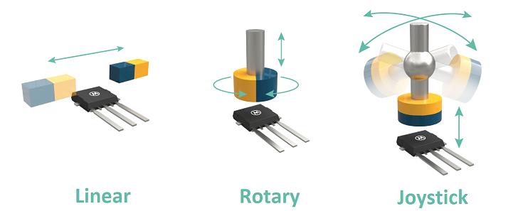Triaxis: Unique Position Sensing Solution