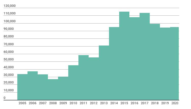 Cash flow evolution Melexis
