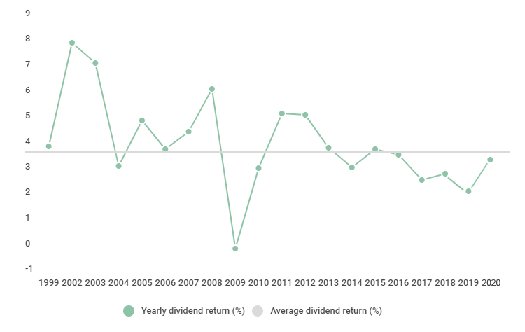 Divident return in procent