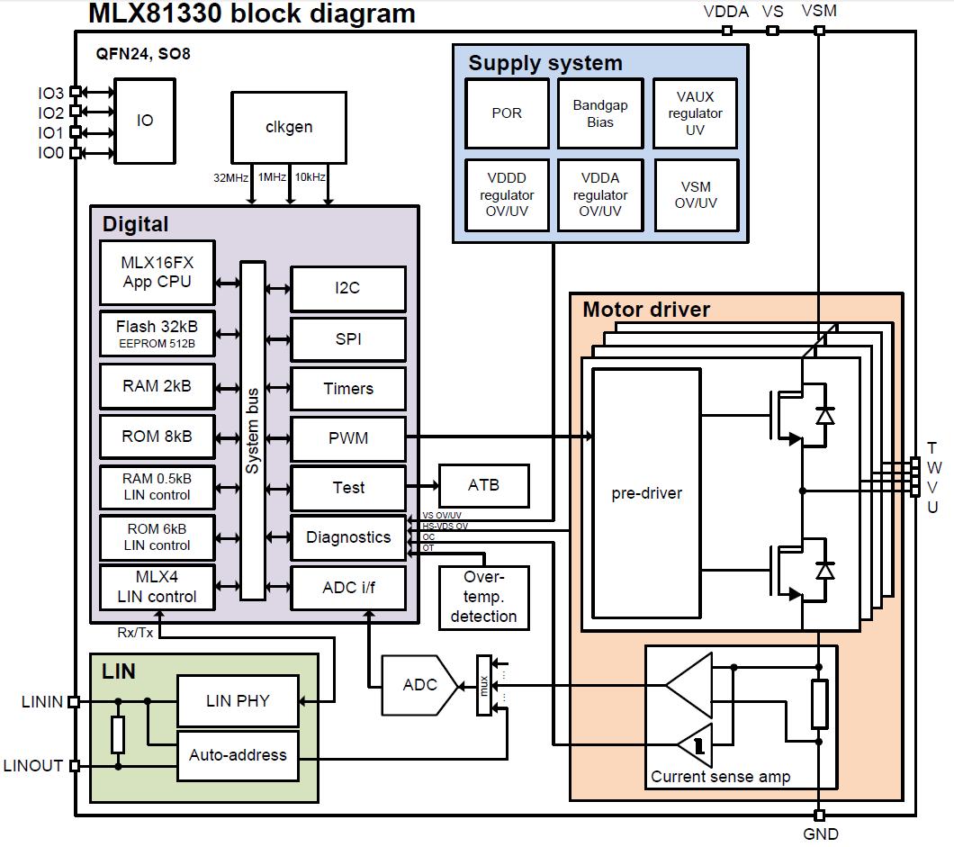 MLX81330 Block Diagram