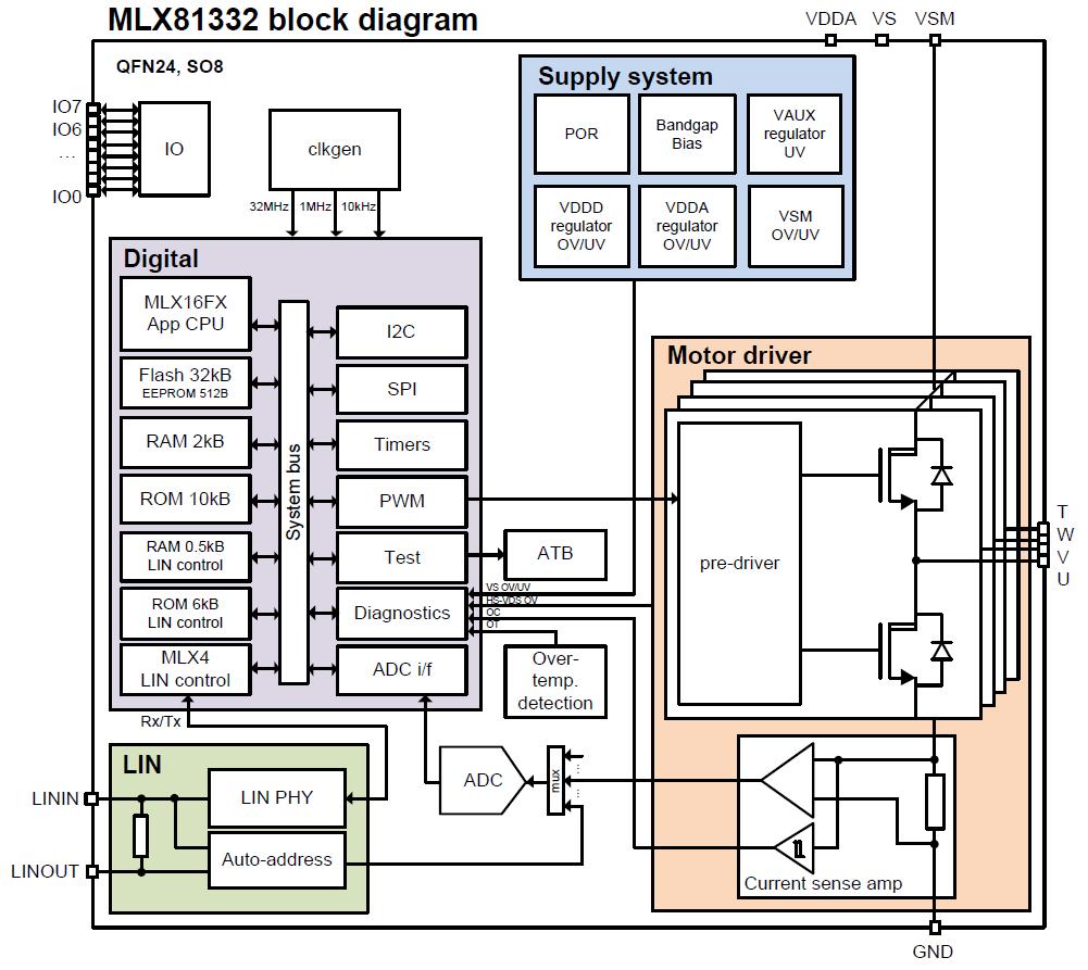 MLX81332 Block Diagram
