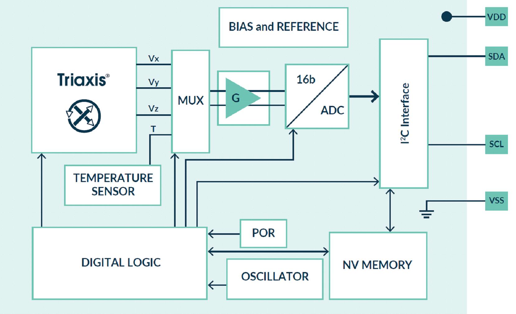 MLX90392 General Schematic