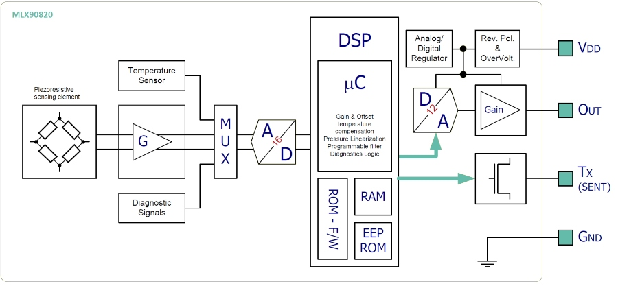 MLX90820 block diagram